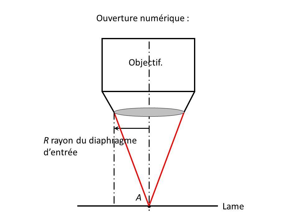 Ouverture numérique : Lame A Objectif. R rayon du diaphragme d'entrée