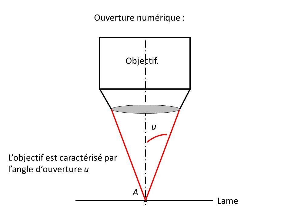 Ouverture numérique : Lame A Objectif. u L'objectif est caractérisé par l'angle d'ouverture u