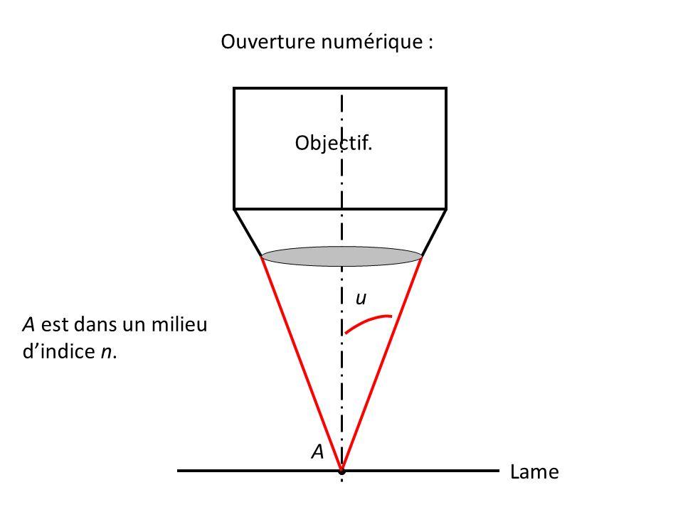 Ouverture numérique : Lame A Objectif. u A est dans un milieu d'indice n.