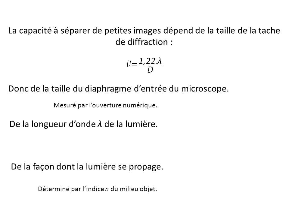 La capacité à séparer de petites images dépend de la taille de la tache de diffraction : Donc de la taille du diaphragme d'entrée du microscope.