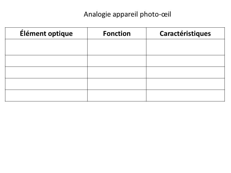 Élément optiqueFonctionCaractéristiques Analogie appareil photo-œil