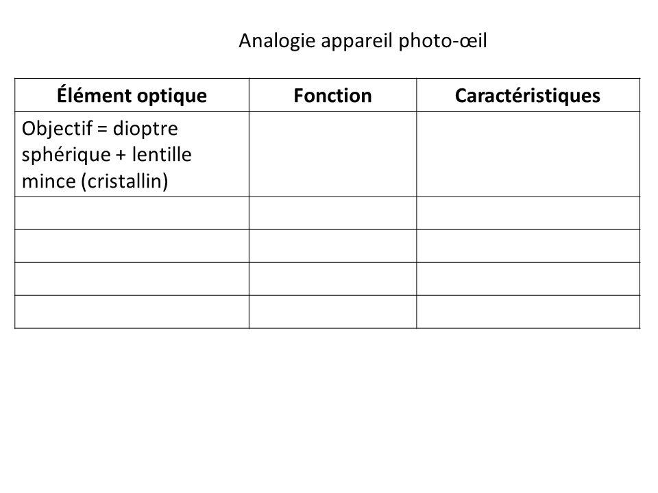 Élément optiqueFonctionCaractéristiques Objectif = dioptre sphérique + lentille mince (cristallin) Analogie appareil photo-œil
