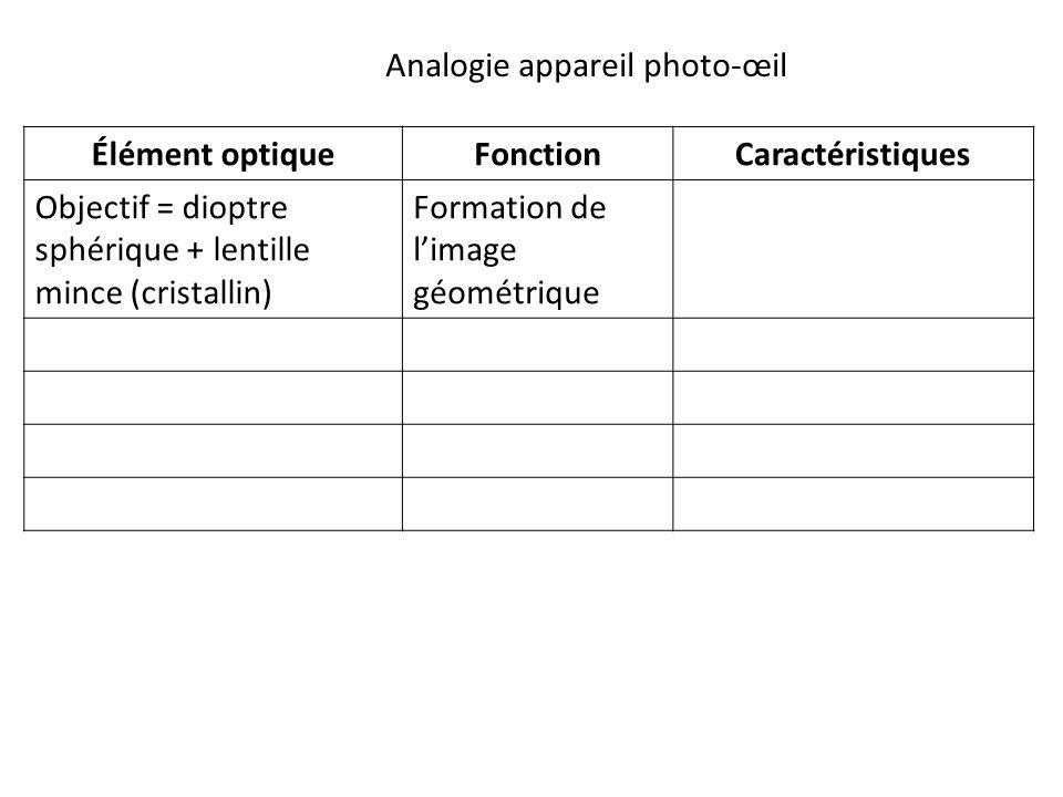 Élément optiqueFonctionCaractéristiques Objectif = dioptre sphérique + lentille mince (cristallin) Formation de l'image géométrique Analogie appareil photo-œil