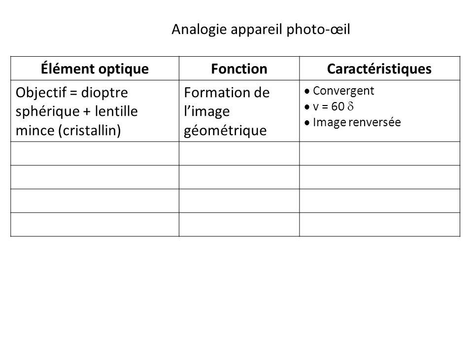 Élément optiqueFonctionCaractéristiques Objectif = dioptre sphérique + lentille mince (cristallin) Formation de l'image géométrique  Convergent  v = 60   Image renversée Analogie appareil photo-œil