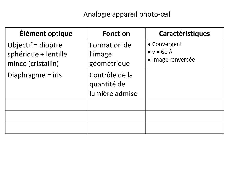 Élément optiqueFonctionCaractéristiques Objectif = dioptre sphérique + lentille mince (cristallin) Formation de l'image géométrique  Convergent  v = 60   Image renversée Diaphragme = irisContrôle de la quantité de lumière admise Analogie appareil photo-œil