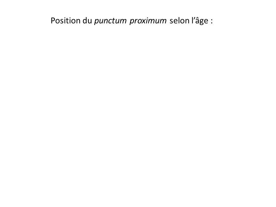 Position du punctum proximum selon l'âge :