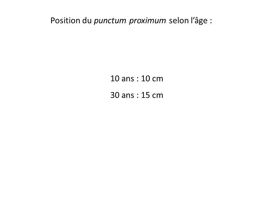 Position du punctum proximum selon l'âge : 10 ans : 10 cm 30 ans : 15 cm