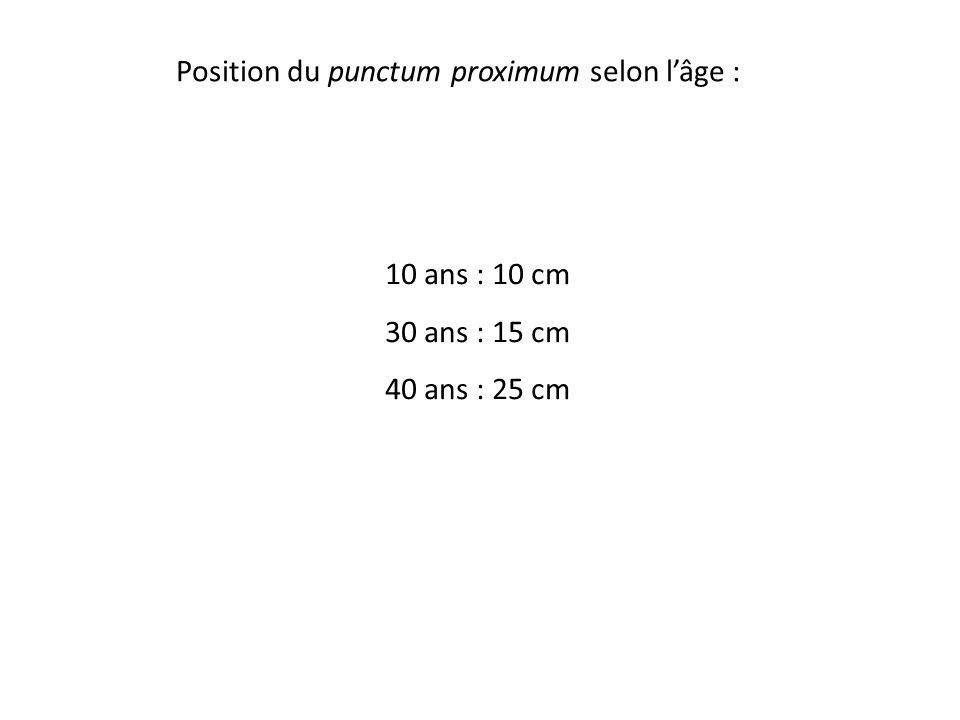 Position du punctum proximum selon l'âge : 10 ans : 10 cm 30 ans : 15 cm 40 ans : 25 cm