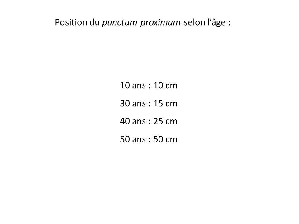 Position du punctum proximum selon l'âge : 10 ans : 10 cm 30 ans : 15 cm 40 ans : 25 cm 50 ans : 50 cm