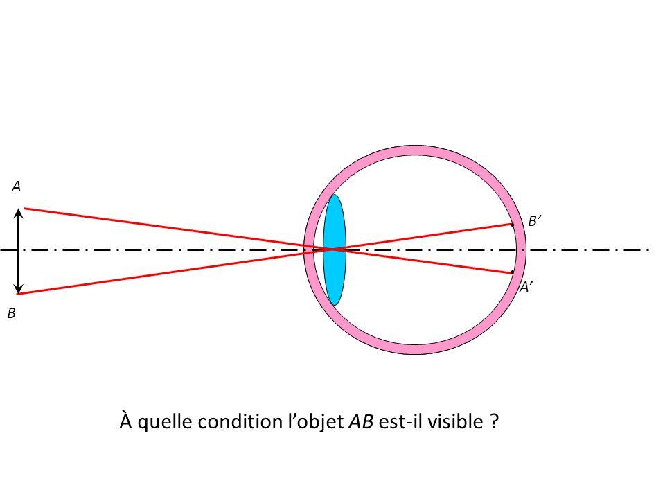 A B À quelle condition l'objet AB est-il visible A' B'