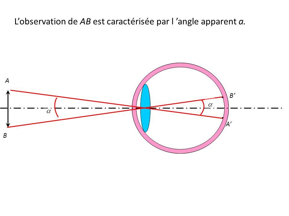 A B A' B' L'observation de AB est caractérisée par l 'angle apparent a.  