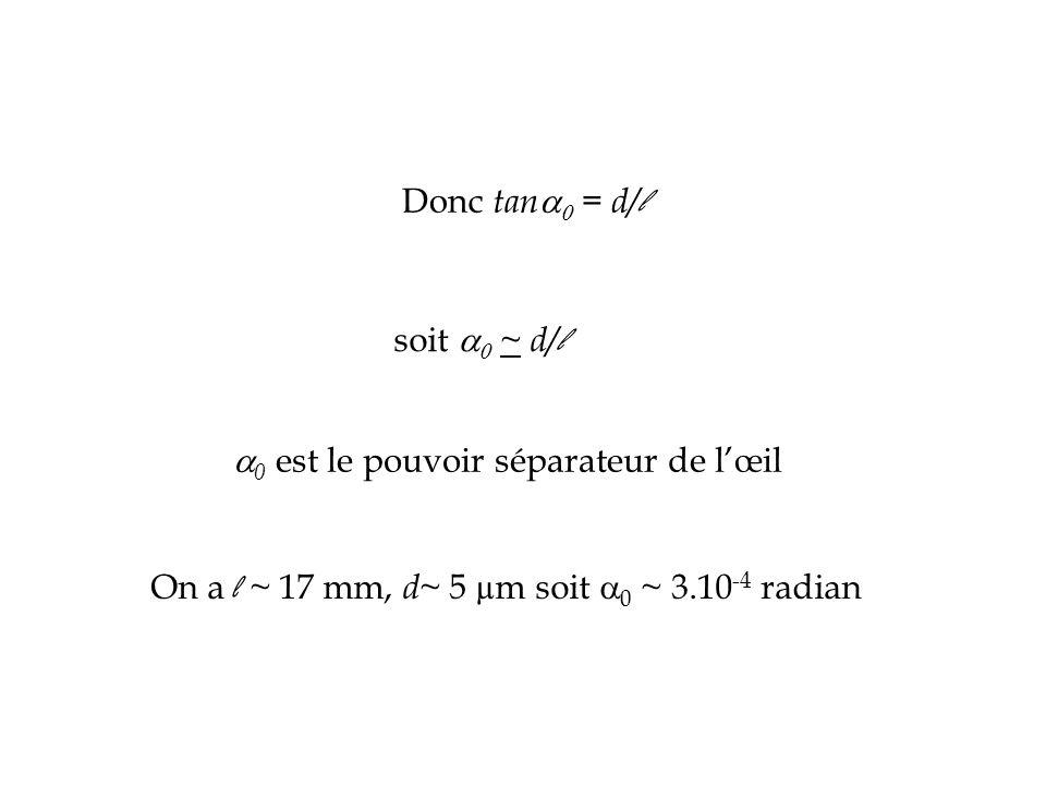 Donc tan   = d/ l soit   ~ d/ l  0 est le pouvoir séparateur de l'œil On a l ~ 17 mm, d ~ 5 µm soit  0 ~ 3.10 -4 radian