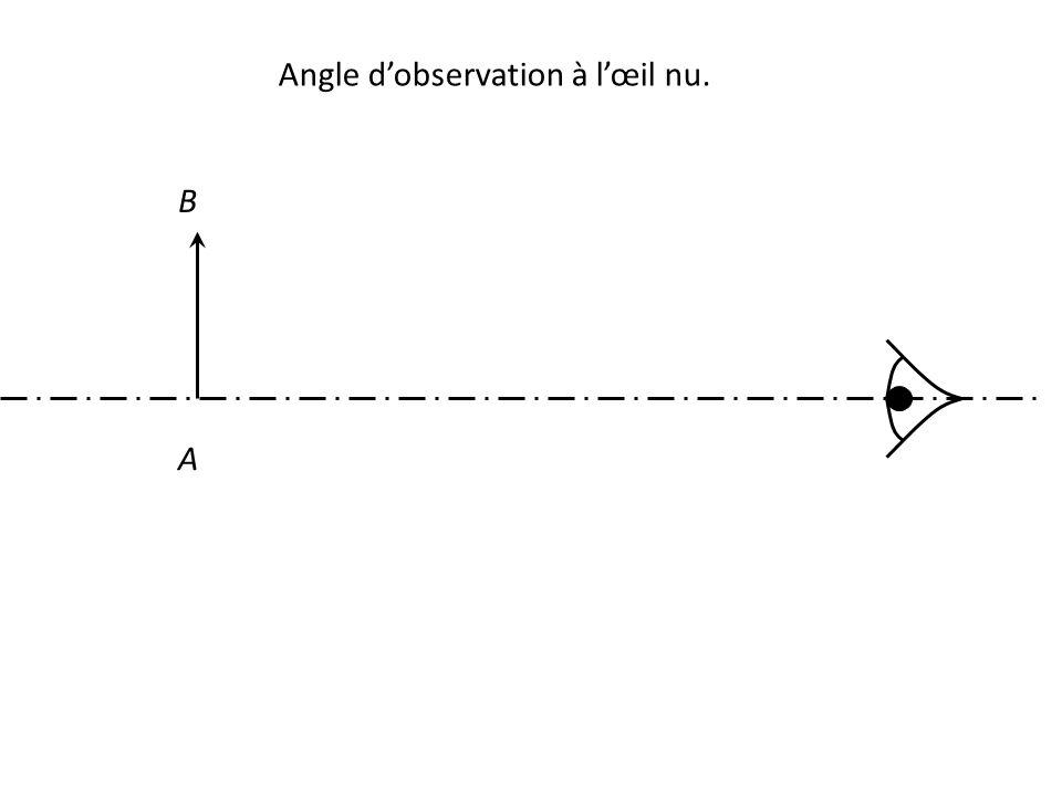 Angle d'observation à l'œil nu. A B