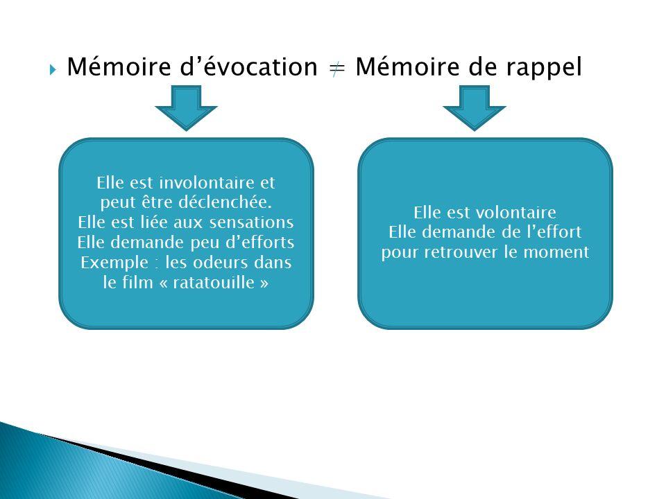  Mémoire d'évocation = Mémoire de rappel Elle est involontaire et peut être déclenchée.
