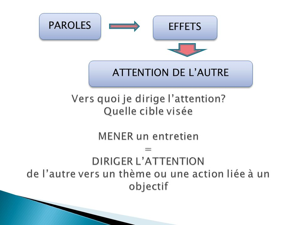 ATTENTION DE L'AUTRE PAROLES EFFETS