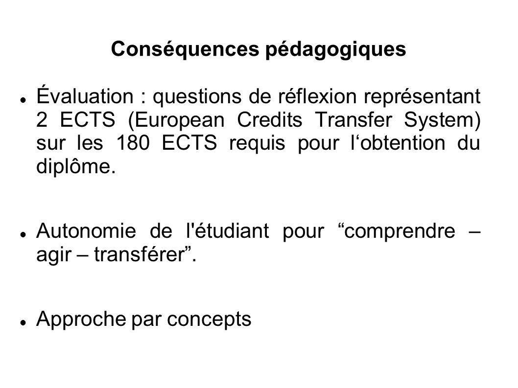 Conséquences pédagogiques Évaluation : questions de réflexion représentant 2 ECTS (European Credits Transfer System) sur les 180 ECTS requis pour l'obtention du diplôme.