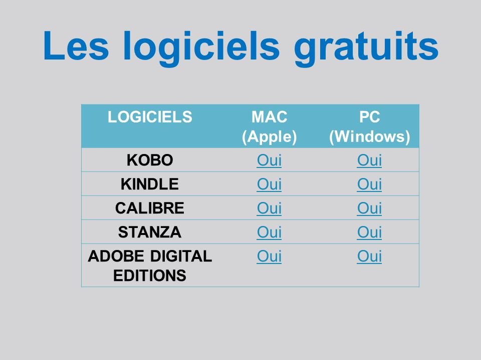Les logiciels gratuits LOGICIELSMAC (Apple) PC (Windows) KOBOOui KINDLEOui CALIBREOui STANZAOui ADOBE DIGITAL EDITIONS Oui