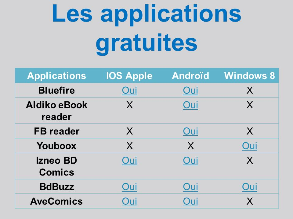 Les applications gratuites ApplicationsIOS AppleAndroïdWindows 8 BluefireOui X Aldiko eBook reader XOuiX FB readerXOuiX YoubooxXXOui Izneo BD Comics Oui X BdBuzzOui AveComicsOui X