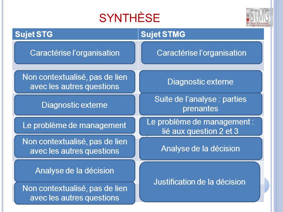 SYNTHÈSE 24 Sujet STGSujet STMG 1 - Caractérisez l'organisation Perpignan Méditerranée par sa forme, son type, sa finalité, ses ressources et son champ d'action géographique.