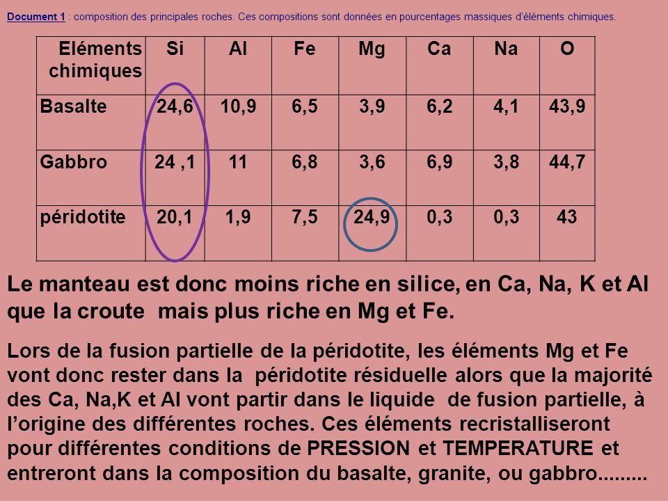 Eléments chimiques SiAlFeMgCaNaO Basalte24,610,96,53,96,24,143,9 Gabbro24,1116,83,66,93,844,7 péridotite20,11,97,524,90,3 43 Document 1 : composition