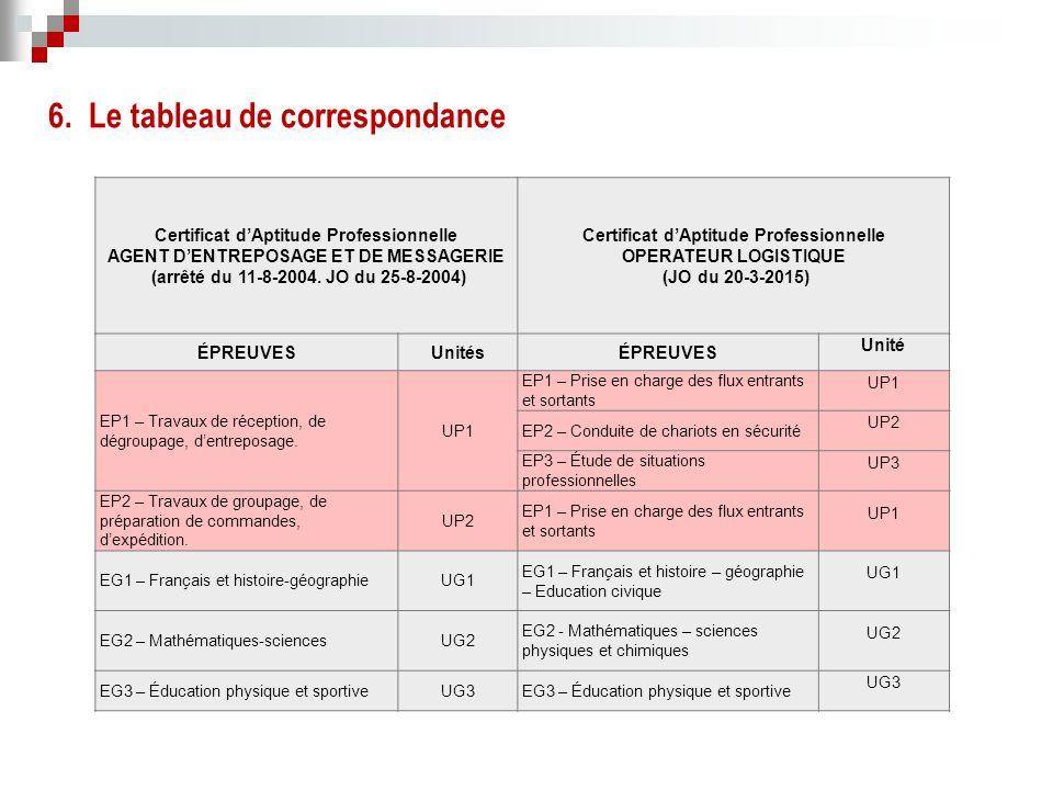 Certificat d'Aptitude Professionnelle AGENT D'ENTREPOSAGE ET DE MESSAGERIE (arrêté du 11-8-2004.
