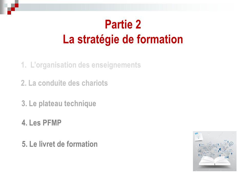 Partie 2 La stratégie de formation 1. L'organisation des enseignements 2.