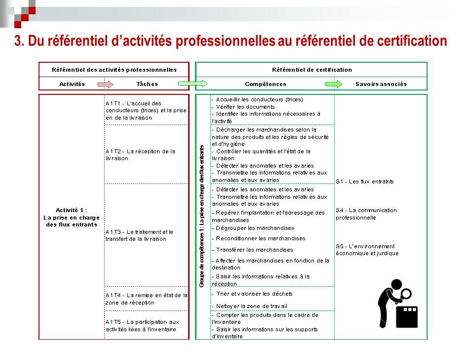 3. Du référentiel d'activités professionnelles au référentiel de certification