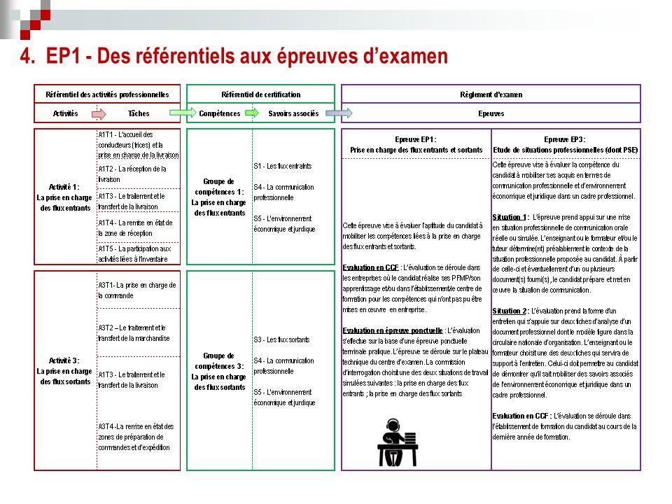 4. EP1 - Des référentiels aux épreuves d'examen