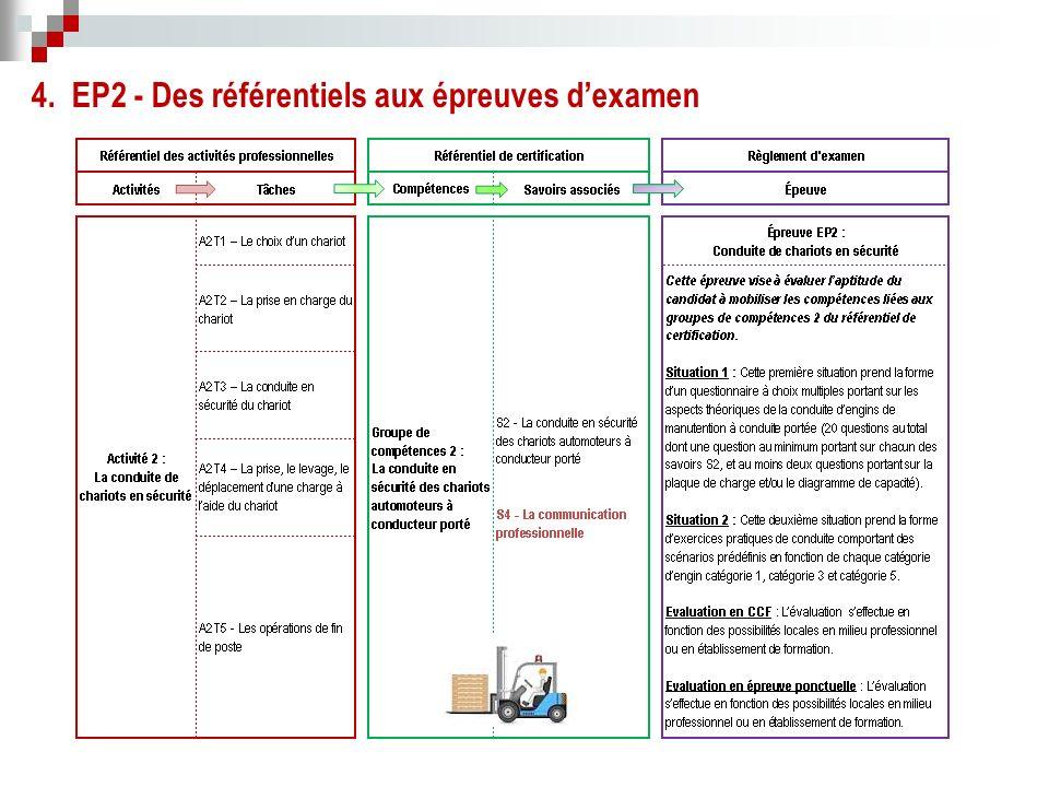 4. EP2 - Des référentiels aux épreuves d'examen