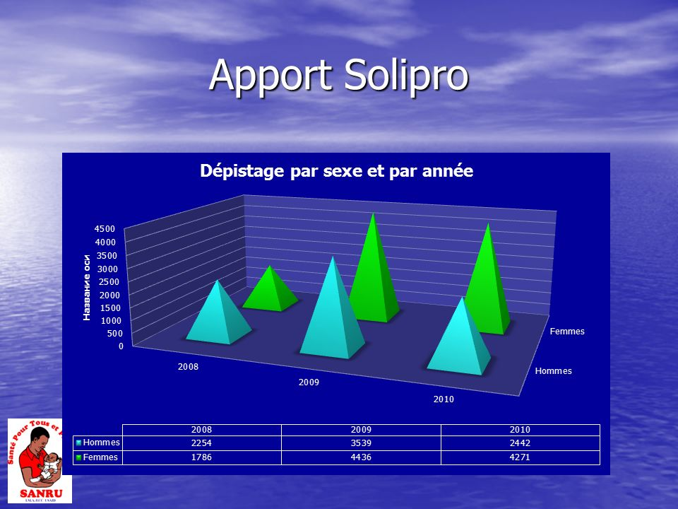 Apport Solipro