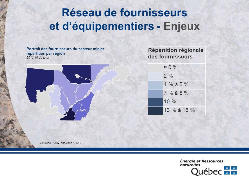 Sources : STIQ; analyses KPMG Répartition régionale des fournisseurs ≈ 0 % 2 % 4 % à 5 % 7 % à 8 % 10 % 13 % à 18 % Portrait des fournisseurs du secteur minier : répartition par région 2013; % du total Réseau de fournisseurs et d'équipementiers - Enjeux
