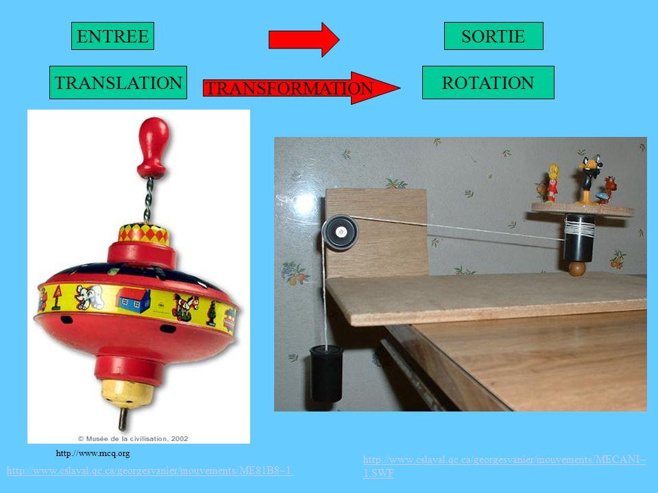 ENTREE TRANSFORMATION SORTIE TRANSLATIONROTATION http://www.cslaval.qc.ca/georgesvanier/mouvements/ME81B8~1.