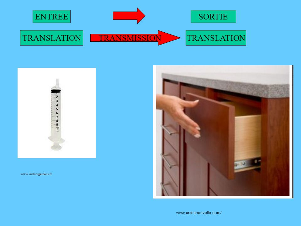 ENTREE TRANSMISSION SORTIE TRANSLATION www.indoorgardens.fr www.usinenouvelle.com/