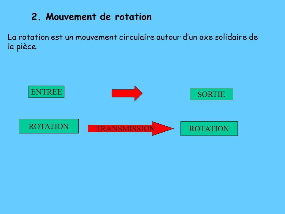 2.Mouvement de rotation La rotation est un mouvement circulaire autour d'un axe solidaire de la pièce.