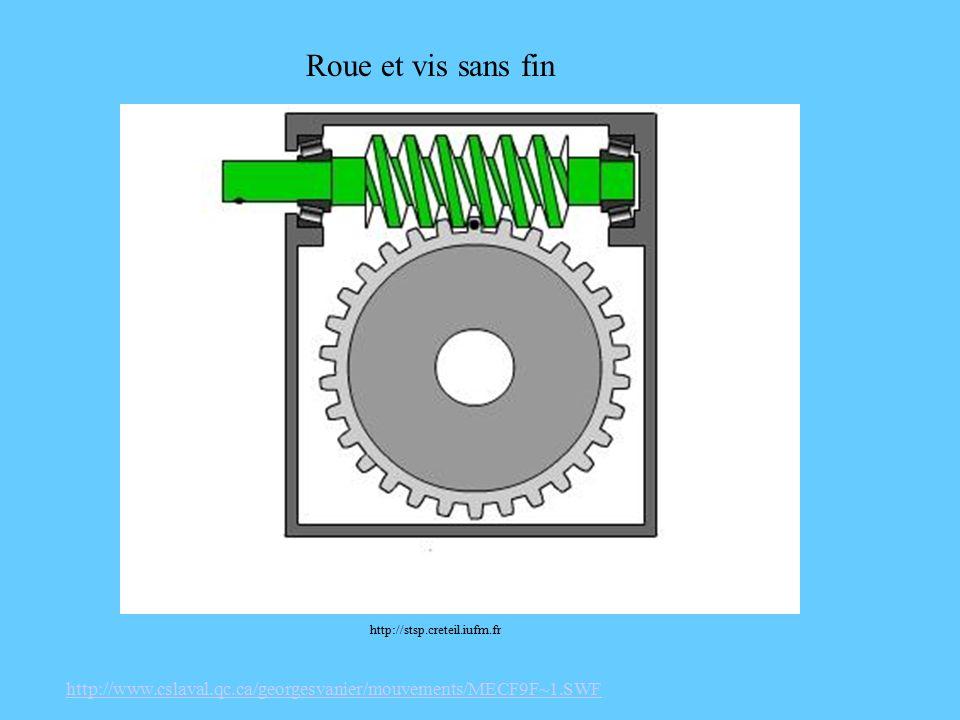 Roue et vis sans fin http://www.cslaval.qc.ca/georgesvanier/mouvements/MECF9F~1.SWF http://stsp.creteil.iufm.fr