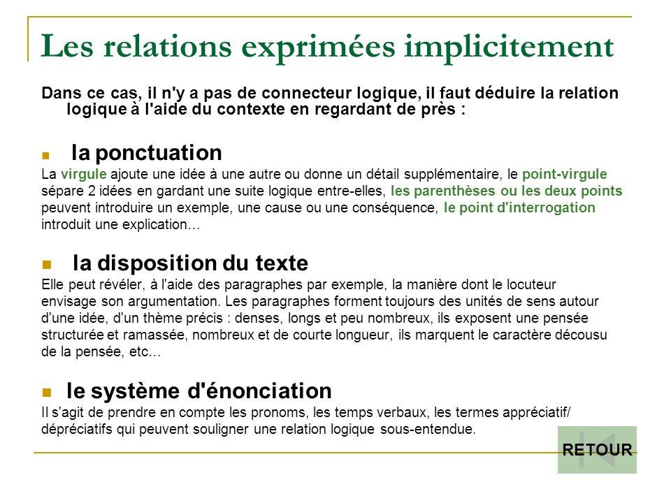 Les relations exprimées implicitement Dans ce cas, il n y a pas de connecteur logique, il faut déduire la relation logique à l aide du contexte en regardant de près : la ponctuation La virgule ajoute une idée à une autre ou donne un détail supplémentaire, le point-virgule sépare 2 idées en gardant une suite logique entre-elles, les parenthèses ou les deux points peuvent introduire un exemple, une cause ou une conséquence, le point d interrogation introduit une explication… la disposition du texte Elle peut révéler, à l aide des paragraphes par exemple, la manière dont le locuteur envisage son argumentation.