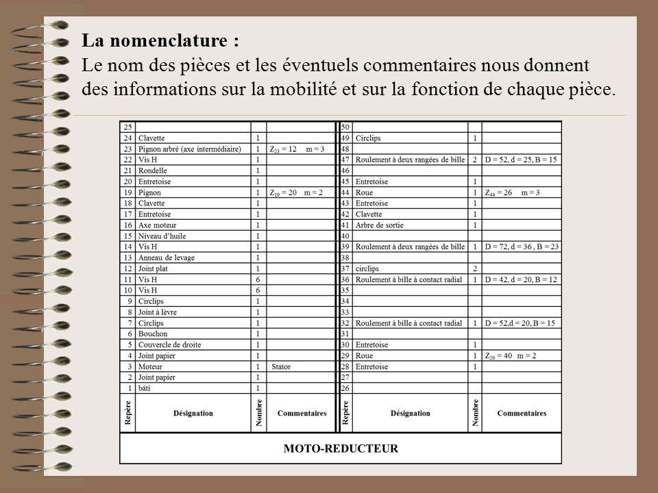 La nomenclature : Le nom des pièces et les éventuels commentaires nous donnent des informations sur la mobilité et sur la fonction de chaque pièce.