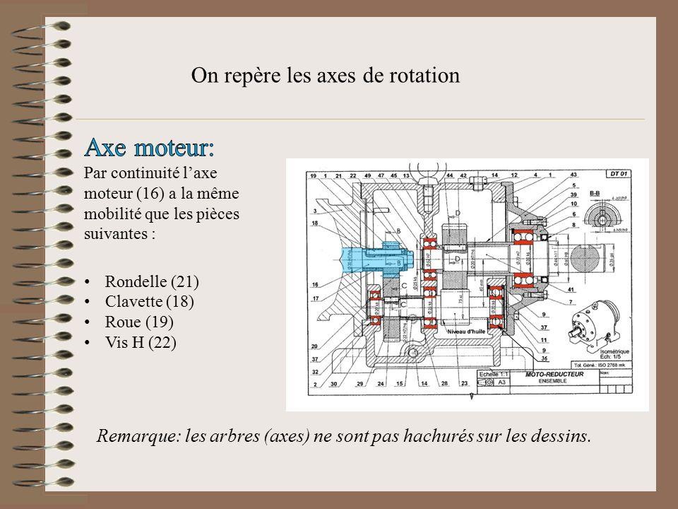 On repère les axes de rotation Remarque: les arbres (axes) ne sont pas hachurés sur les dessins. 36