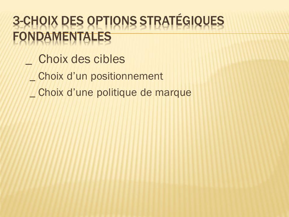 _ Choix des cibles _ Choix d'un positionnement _ Choix d'une politique de marque