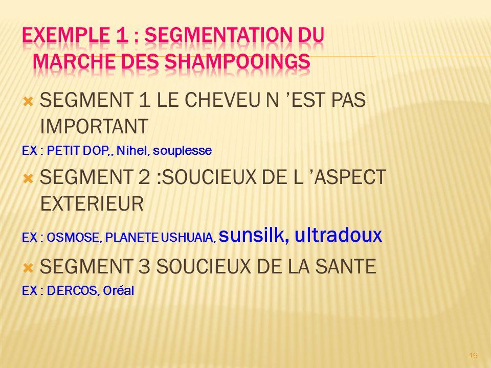  SEGMENT 1 LE CHEVEU N 'EST PAS IMPORTANT EX : PETIT DOP,, Nihel, souplesse  SEGMENT 2 :SOUCIEUX DE L 'ASPECT EXTERIEUR EX : OSMOSE, PLANETE USHUAIA, sunsilk, ultradoux  SEGMENT 3 SOUCIEUX DE LA SANTE EX : DERCOS, Oréal 19
