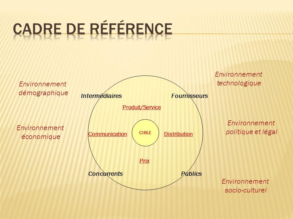 Cible CIBLE Produit/Service CommunicationDistribution Prix Fournisseurs PublicsConcurrents Environnement démographique Intermédiaires Environnement économique Environnement politique et légal Environnement technologique Environnement socio-culturel