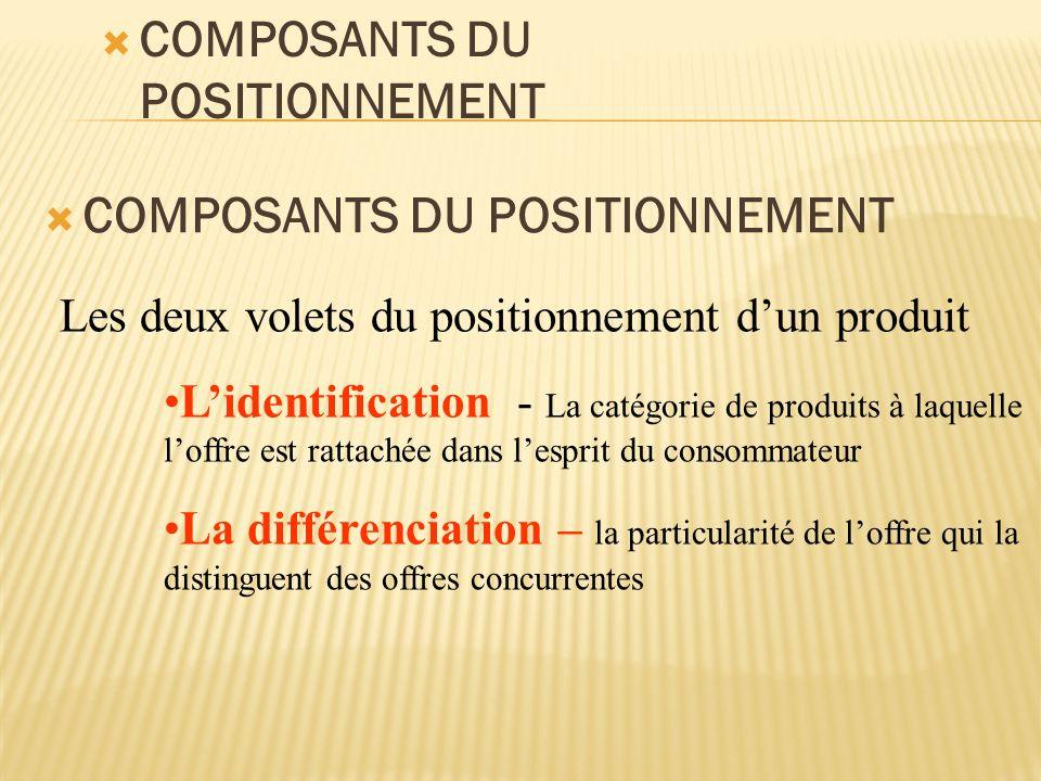  COMPOSANTS DU POSITIONNEMENT Les deux volets du positionnement d'un produit L'identification - La catégorie de produits à laquelle l'offre est rattachée dans l'esprit du consommateur La différenciation – la particularité de l'offre qui la distinguent des offres concurrentes  COMPOSANTS DU POSITIONNEMENT