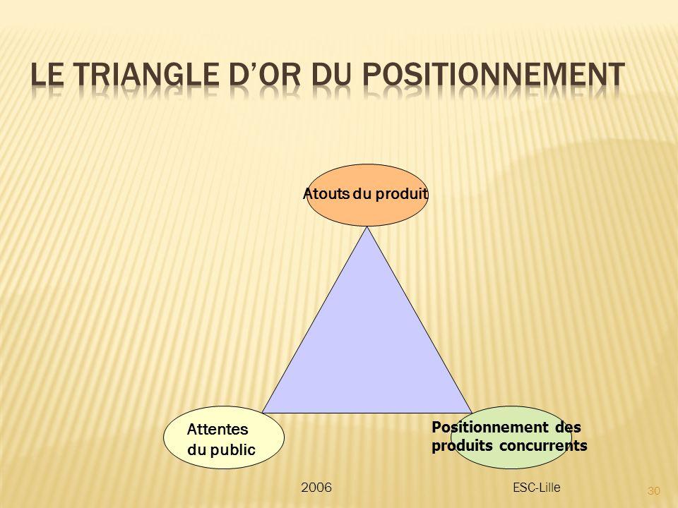 30 2006ESC-Lille Attentes du public Positionnement des produits concurrents Atouts du produit