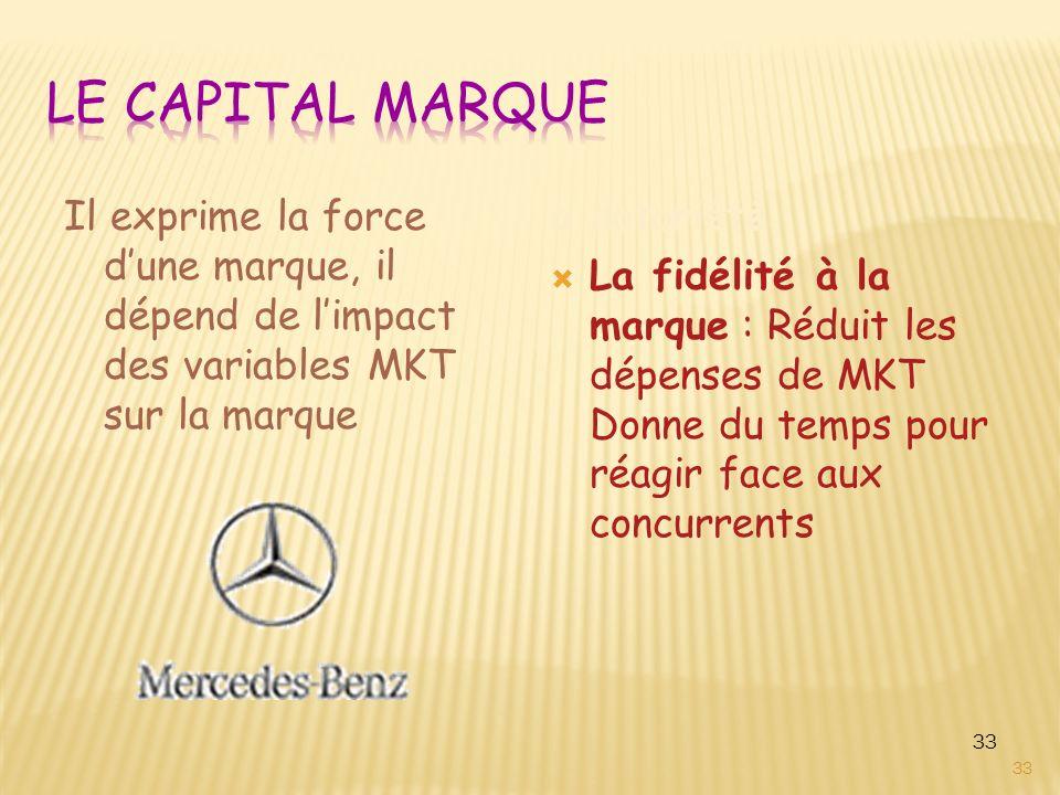 33 Il exprime la force d'une marque, il dépend de l'impact des variables MKT sur la marque a notoriété  La fidélité à la marque : Réduit les dépenses de MKT Donne du temps pour réagir face aux concurrents