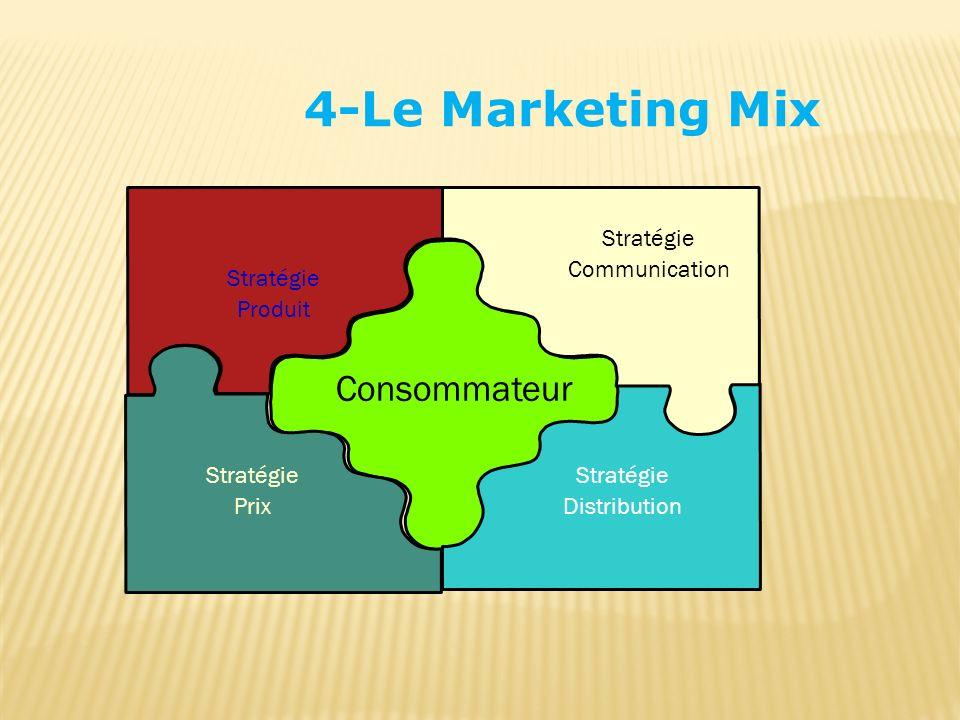 4-Le Marketing Mix Consommateur Stratégie Distribution Stratégie Produit Stratégie Prix Stratégie Communication