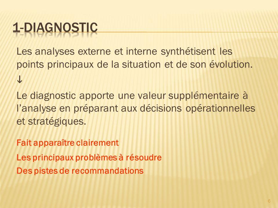 Les analyses externe et interne synthétisent les points principaux de la situation et de son évolution.