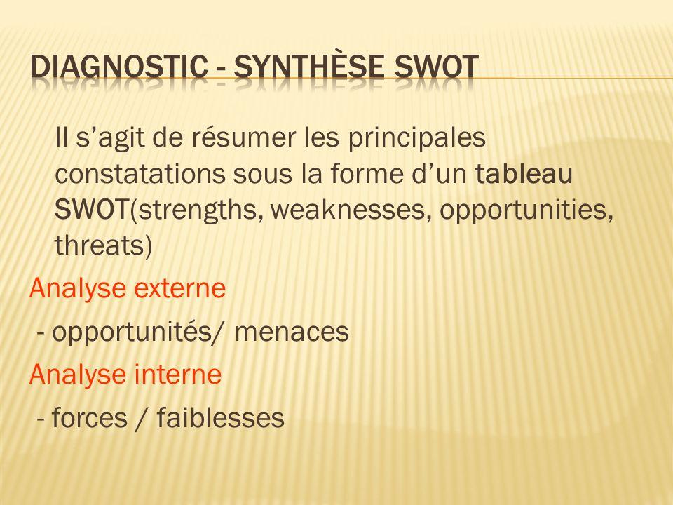 Il s'agit de résumer les principales constatations sous la forme d'un tableau SWOT(strengths, weaknesses, opportunities, threats) Analyse externe - opportunités/ menaces Analyse interne - forces / faiblesses