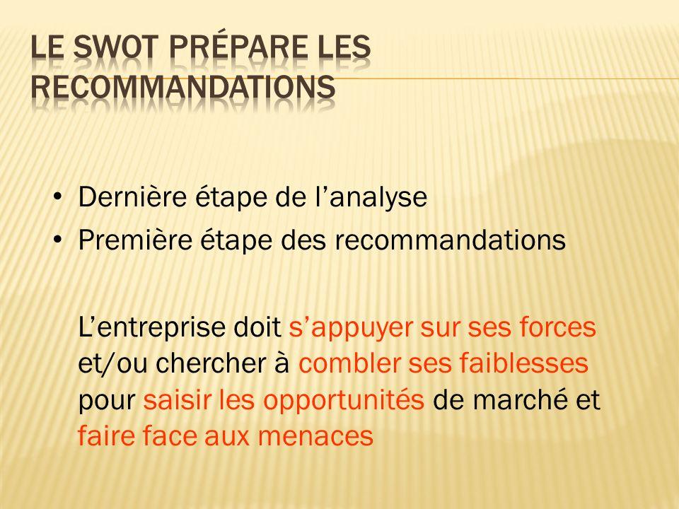 Dernière étape de l'analyse Première étape des recommandations L'entreprise doit s'appuyer sur ses forces et/ou chercher à combler ses faiblesses pour saisir les opportunités de marché et faire face aux menaces
