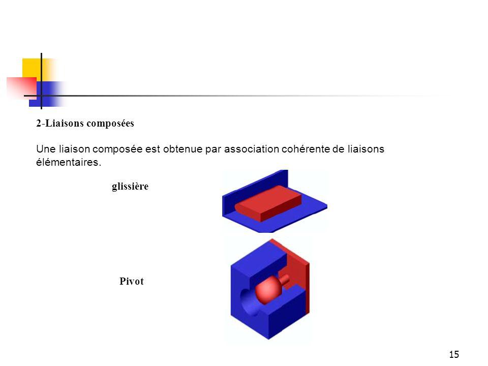 15 2-Liaisons composées Une liaison composée est obtenue par association cohérente de liaisons élémentaires. glissière Pivot