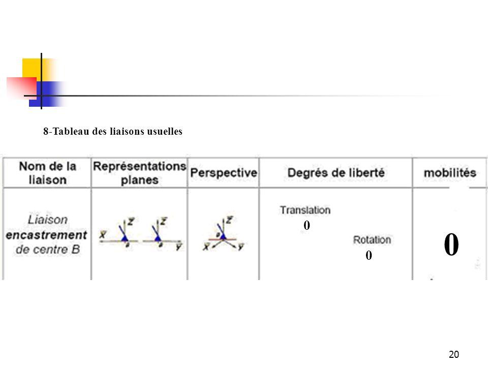 20 8-Tableau des liaisons usuelles 0 0 0